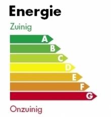 Afbeelding van een energielabel