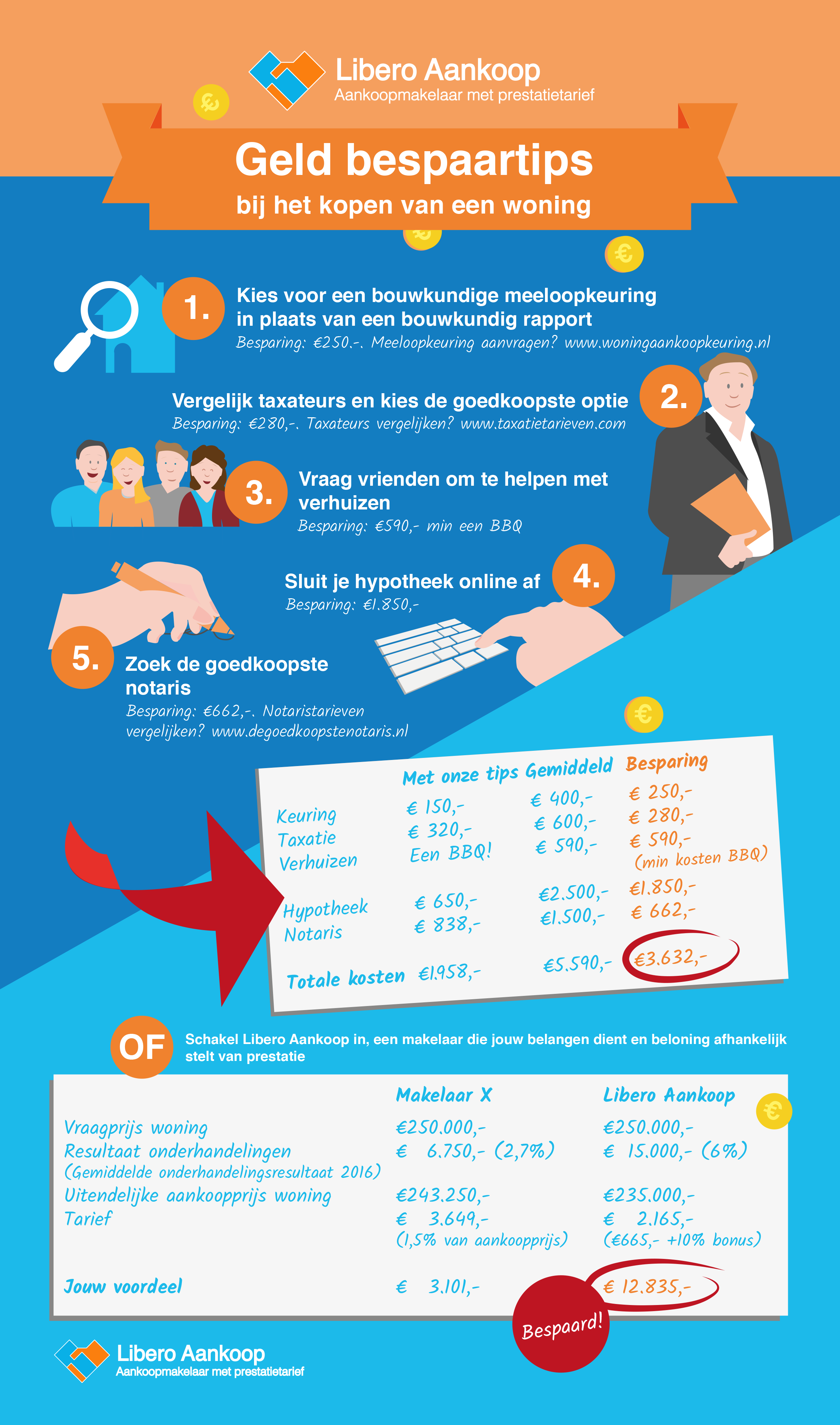woning kopen tips besparen infographic