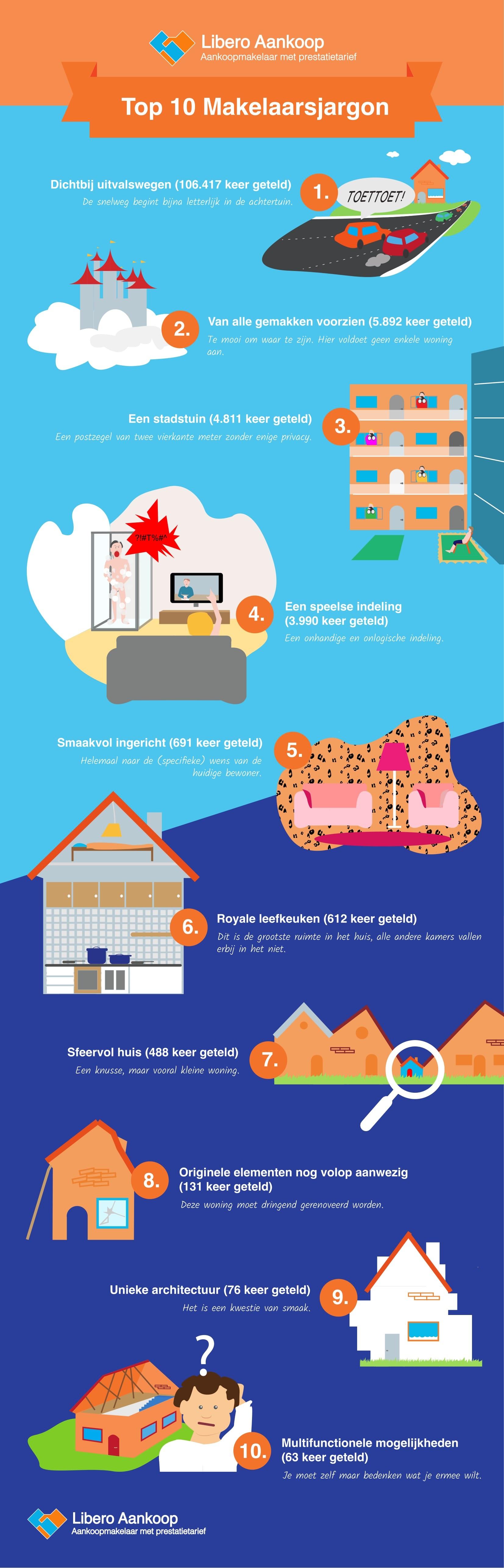 Infographic met Top 10 Makelaarstaal